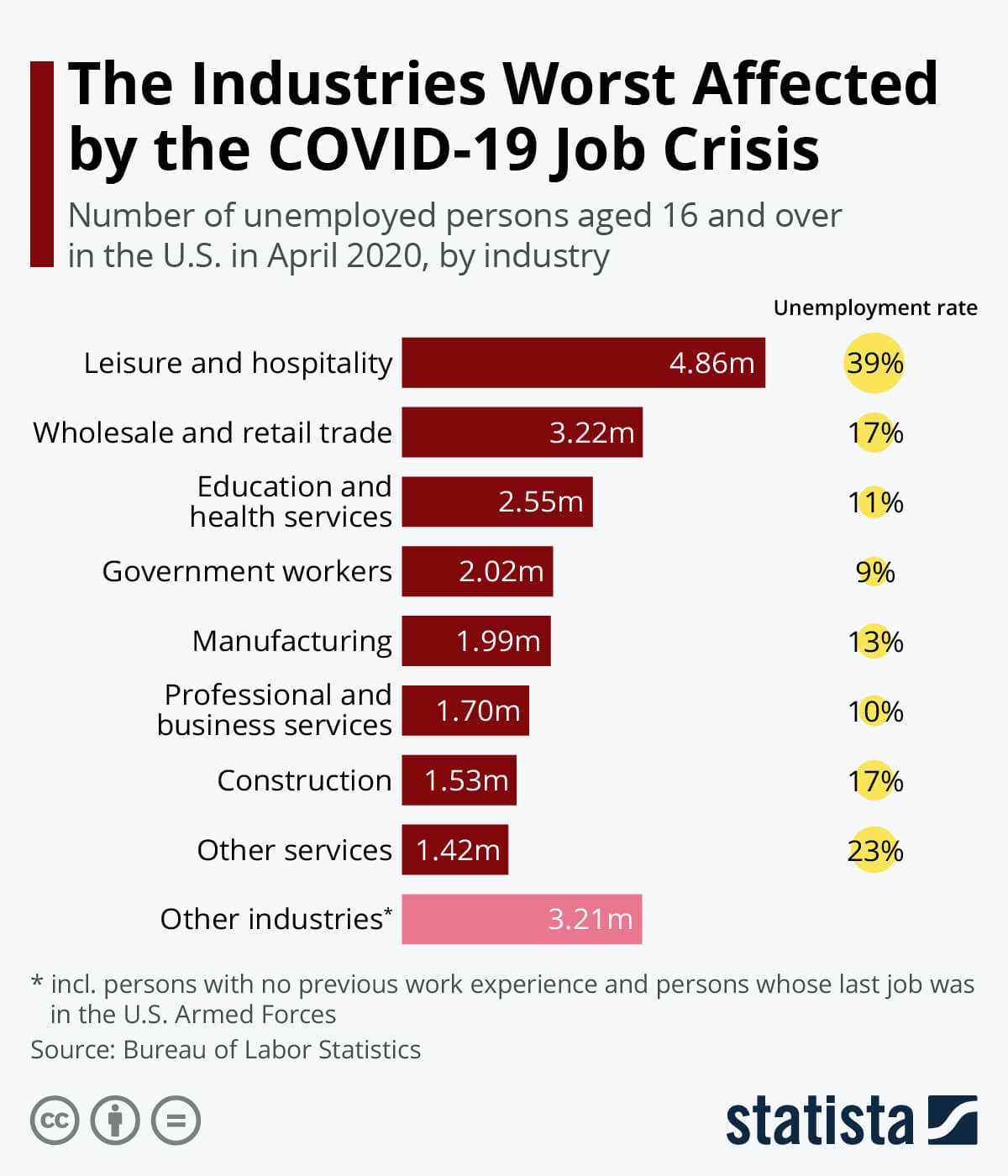 chart of industries worst affected by the COVID-19 crisis