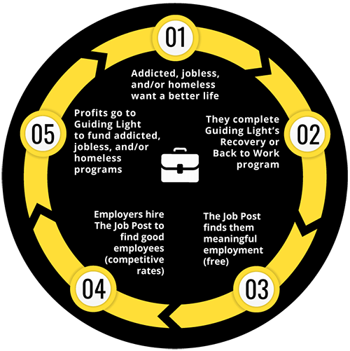 Infographic showing The Job Post's circle of sustainability